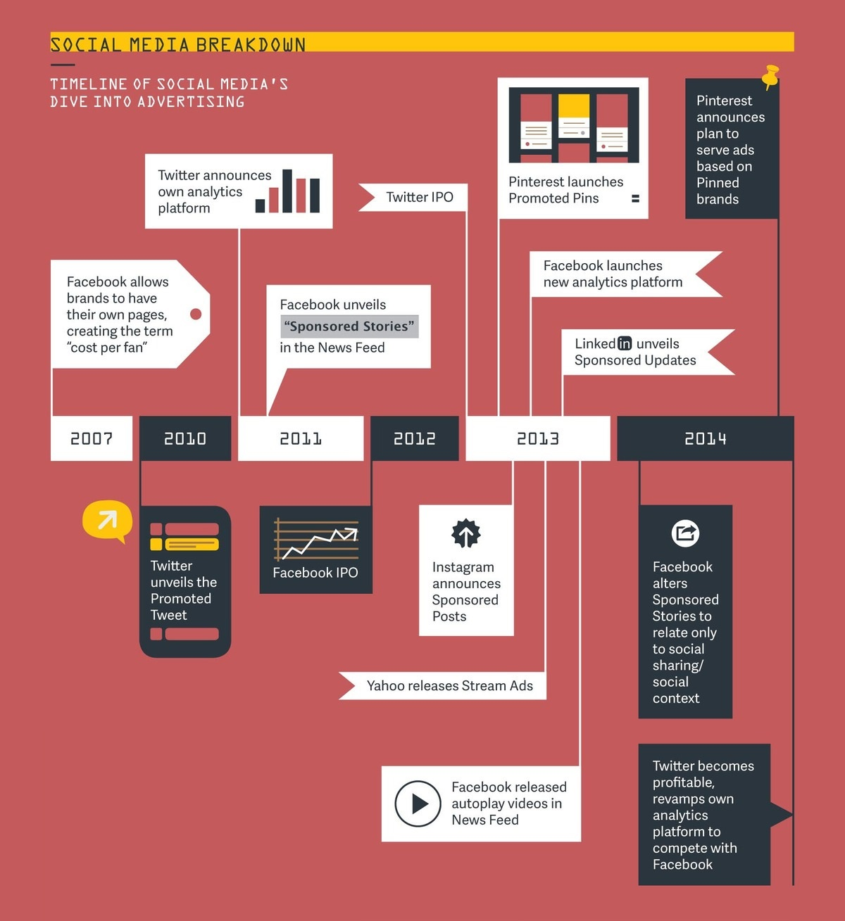 Timeline of Social Media's Dive into Advertising